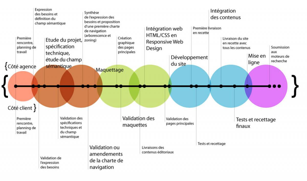 Conduite de projet i com agence interactive for Projet architectural definition